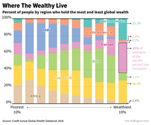 The world's 8 richest people are, in order of net worth